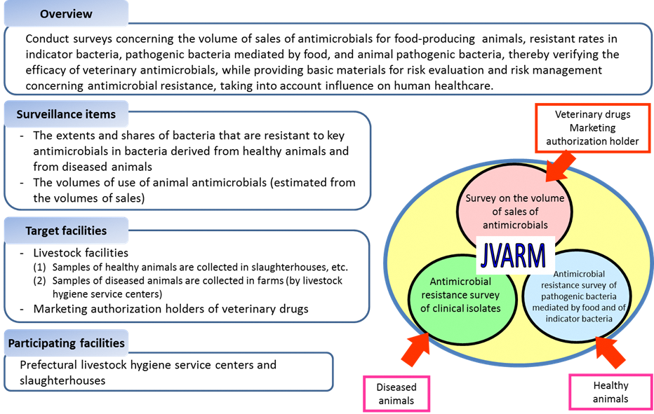 Figure 1. Overview of veterinary antimicrobial resistance monitoring