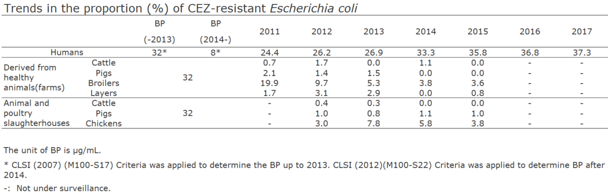 Trends in the proportion (%) of CEZ-resistant Escherichia coli[the proportion of antimicrobial resistance in humans and animals]