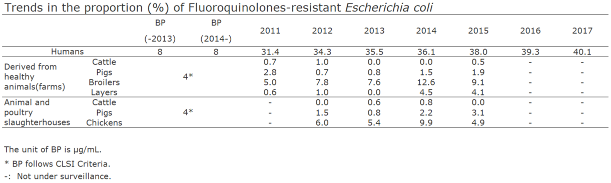 Trends in the proportion (%) of Fluoroquinolones-resistant Escherichia coli[the proportion of antimicrobial resistance in humans and animals]