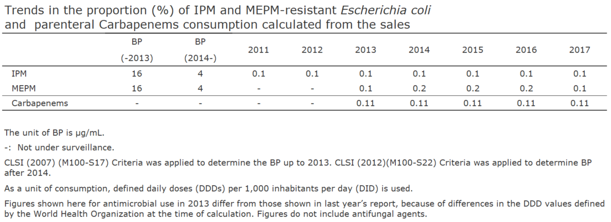 Trends in the proportion (%) of IPM and MEPM-resistant Escherichia coli and  parenteral Carbapenems consumption calculated from the sales[the proportion of antimicrobial resistance and antimicrobial consumption in  humans]