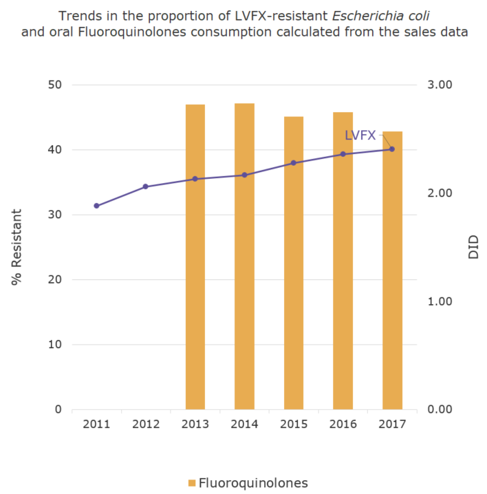 Trends in the proportion (%) of LVFX-resistant Escherichia coli and oral Fluoroquinolones consumption calculated from the sales data[the proportion of antimicrobial resistance and antimicrobial consumption in  humans]