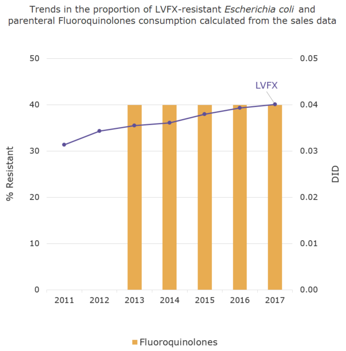 Trends in the proportion (%) of LVFX-resistant Escherichia coli and parenteral Fluoroquinolones consumption calculated from the sales data[the proportion of antimicrobial resistance and antimicrobial consumption in  humans]