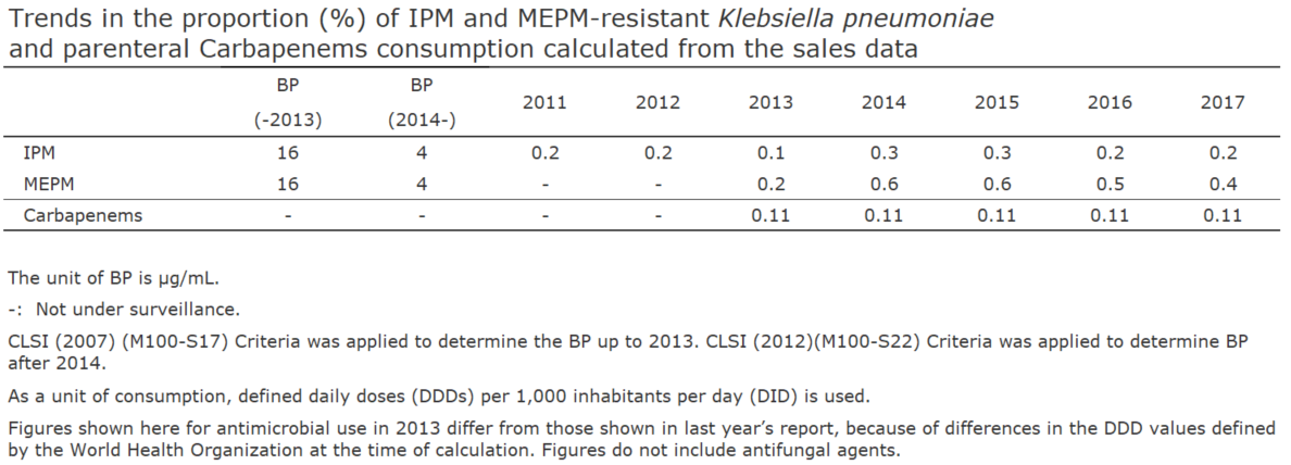 Trends in the proportion (%) of IPM and MEPM-resistant Klebsiella pneumoniae and parenteral Carbapenems consumption calculated from the sales data[the proportion of antimicrobial resistance and antimicrobial consumption in  humans]