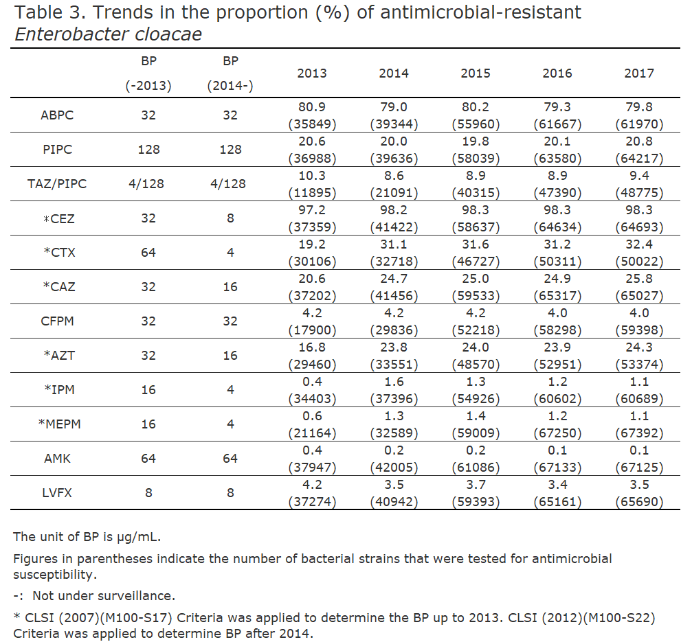 Trends in the proportion (%) of antimicrobial-resistant Enterobacter cloacae[the proportion of antimicrobial resistance in humans]