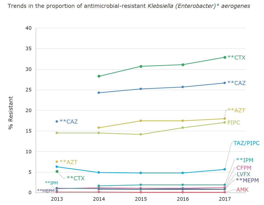 Trends in the proportion (%) of antimicrobial-resistant Klebsiella (Enterobacter) aerogenes[the proportion of antimicrobial resistance in humans]