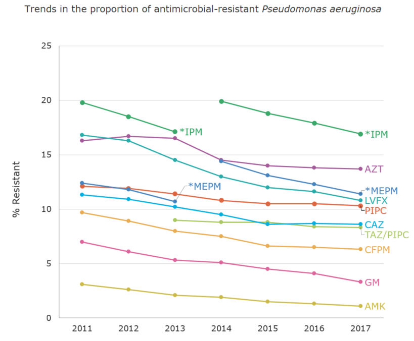 Trends in the proportion (%) of antimicrobial-resistant Pseudomonas aeruginosa[the proportion of antimicrobial resistance in humans]