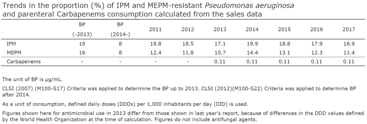 Trends in the proportion (%) of IPM and MEPM-resistant Pseudomonas aeruginosa and parenteral Carbapenems consumption calculated from the sales data[the proportion of antimicrobial resistance and antimicrobial consumption in  humans]