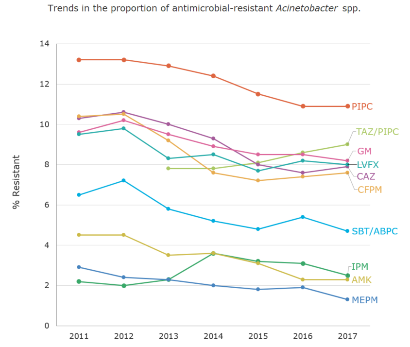 Trends in the proportion (%) of antimicrobial-resistant Acinetobacter spp.[the proportion of antimicrobial resistance in humans]
