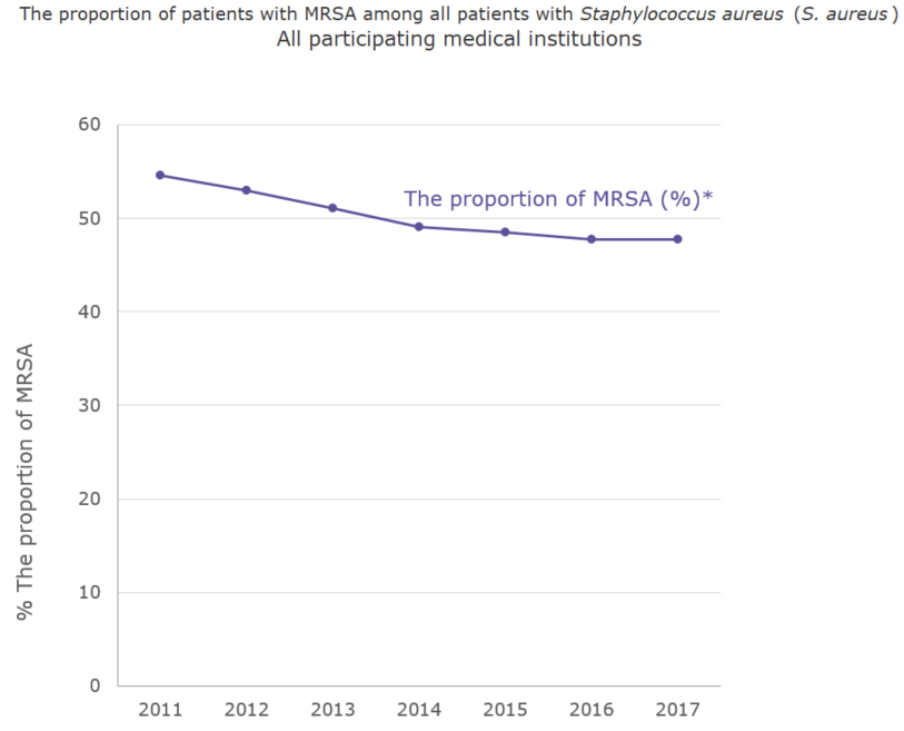 The proportion (%) of patients with MRSA among all patients with Staphylococcus aureus (S. aureus) All participating medical institutions[the proportion of antimicrobial resistance in humans]