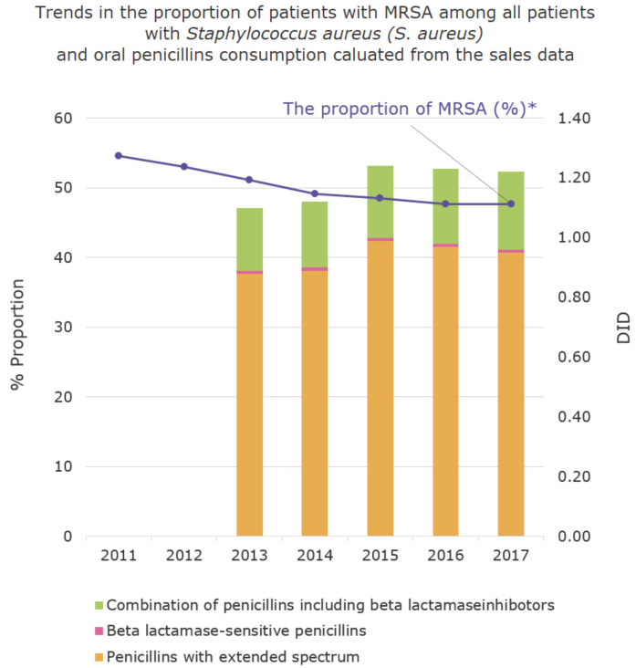 Trends in the proportion of (%) of patients with MRSA among all patients with Staphylococcus aureus (S. aureus) and oral penicillins consumption caluated from the sales data[the proportion of antimicrobial resistance and antimicrobial consumption in  humans]