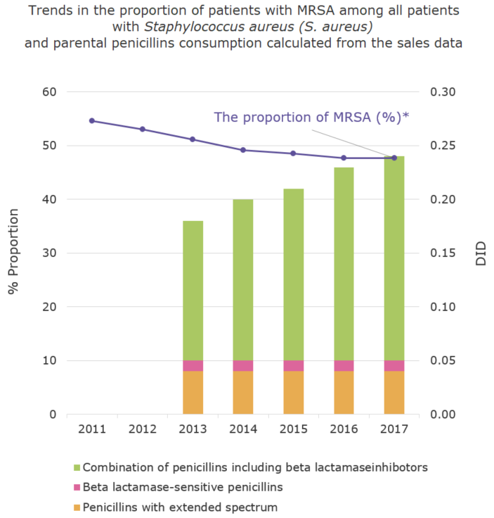 Trends in the proportion of (%) of patients with MRSA among all patients with Staphylococcus aureus (S. aureus) and parental penicillins consumption calculated from the sales data[the proportion of antimicrobial resistance and antimicrobial consumption in  humans]