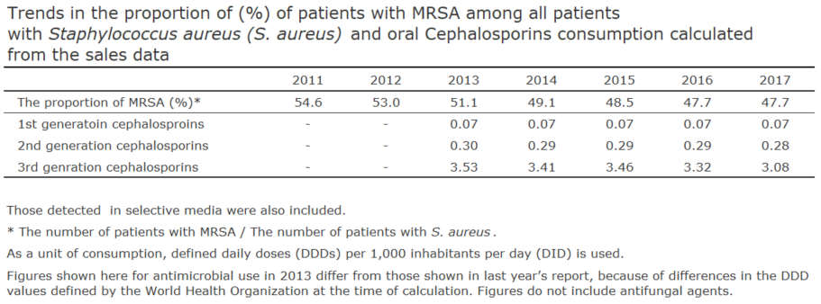 Trends in the proportion of (%) of patients with MRSA among all patients with Staphylococcus aureus (S. aureus) and oral Cephalosporins consumption calculated from the sales data[the proportion of antimicrobial resistance and antimicrobial consumption in  humans]