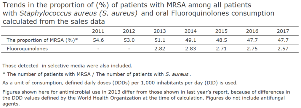 Trends in the proportion of (%) of patients with MRSA among all patients with Staphylococcus aureus (S. aureus) and oral Fluoroquinolones consumption calculated from the sales data[the proportion of antimicrobial resistance and antimicrobial consumption in  humans]