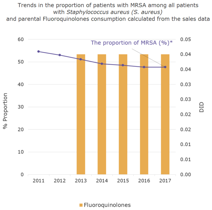Trends in the proportion of (%) of patients with MRSA among all patients with Staphylococcus aureus (S. aureus) and parental Fluoroquinolones consumption calculated from the sales data[the proportion of antimicrobial resistance and antimicrobial consumption in  humans]