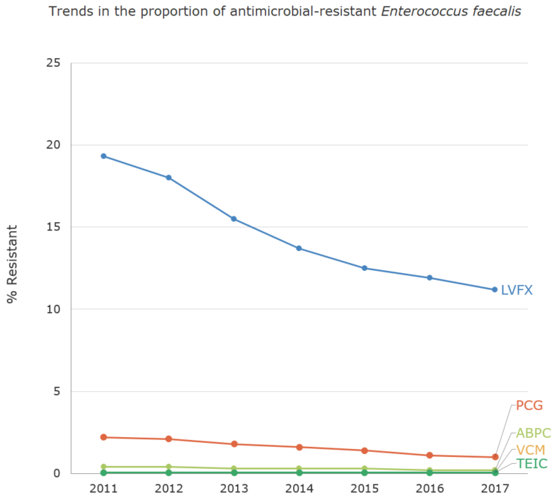 Trends in the proportion (%) of antimicrobial-resistant Enterococcus faecalis[the proportion of antimicrobial resistance in humans]