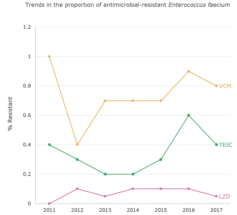 Trends in the proportion (%) of antimicrobial-resistant Enterococcus faecium[the proportion of antimicrobial resistance in humans]