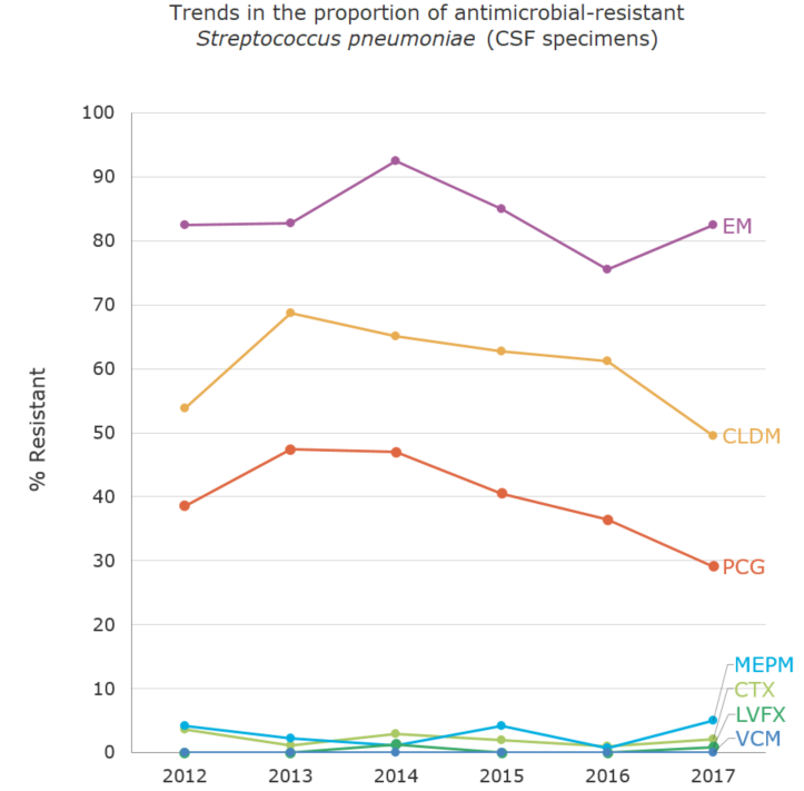 Trends in the proportion (%) of antimicrobial-resistant Streptococcus pneumoniae (CSF specimens)[the proportion of antimicrobial resistance in humans]