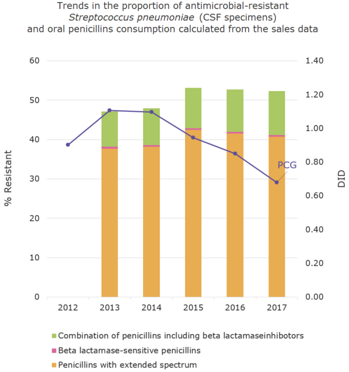 Trends in the proportion (%) of antimicrobial-resistant Streptococcus pneumoniae (CSF specimens) and oral penicillins consumption calculated from the sales data[the proportion of antimicrobial resistance and antimicrobial consumption in  humans]