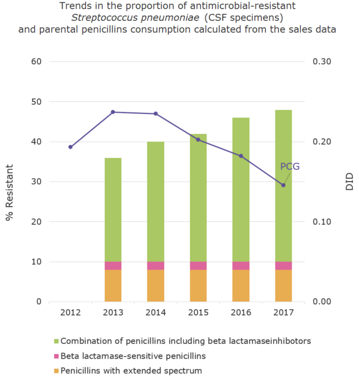 Trends in the proportion (%) of antimicrobial-resistant Streptococcus pneumoniae (CSF specimens) and parental penicillins consumption calculated from the sales data[the proportion of antimicrobial resistance and antimicrobial consumption in  humans]