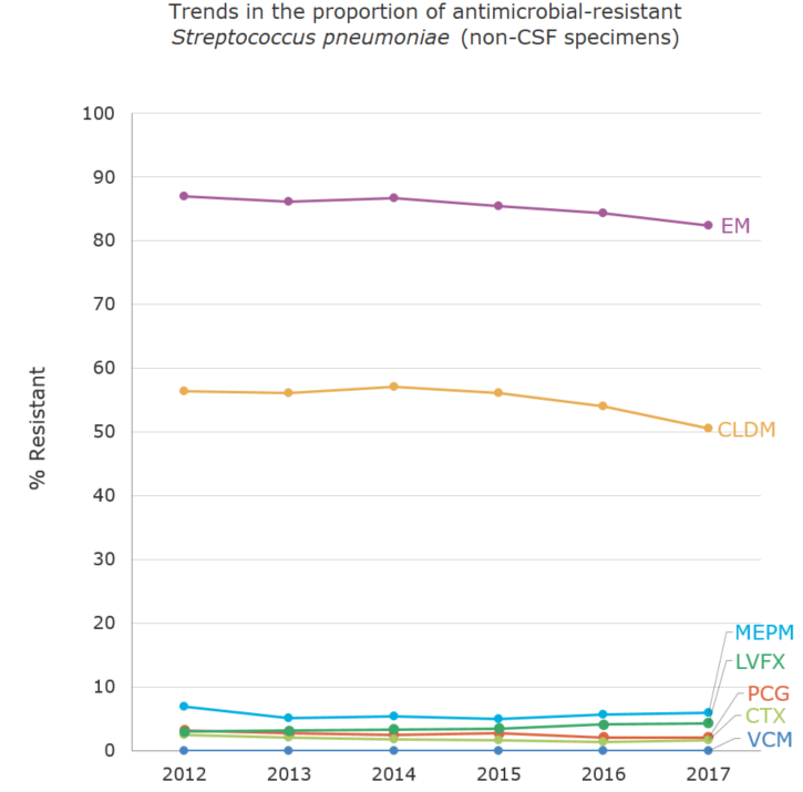 Trends in the proportion (%) of antimicrobial-resistant Streptococcus pneumoniae (non-CSF specimens)[the proportion of antimicrobial resistance in humans]