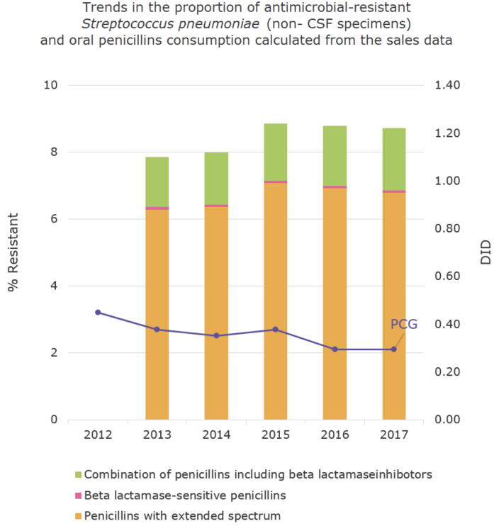Trends in the proportion (%) of antimicrobial-resistant Streptococcus pneumoniae (non- CSF specimens) and oral penicillins consumption calculated from the sales data[the proportion of antimicrobial resistance and antimicrobial consumption in  humans]