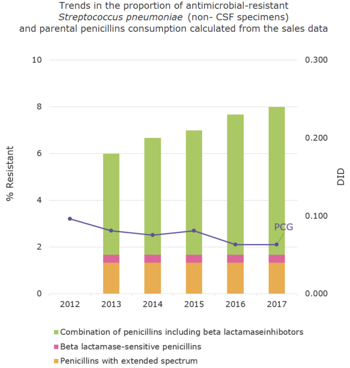 Trends in the proportion (%) of antimicrobial-resistant Streptococcus pneumoniae (non- CSF specimens) and parental penicillins consumption calculated from the sales data[the proportion of antimicrobial resistance and antimicrobial consumption in  humans]
