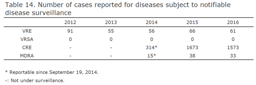 Number of cases reported for diseases subject to notifiable disease surveillance[bacterial infection in humans]