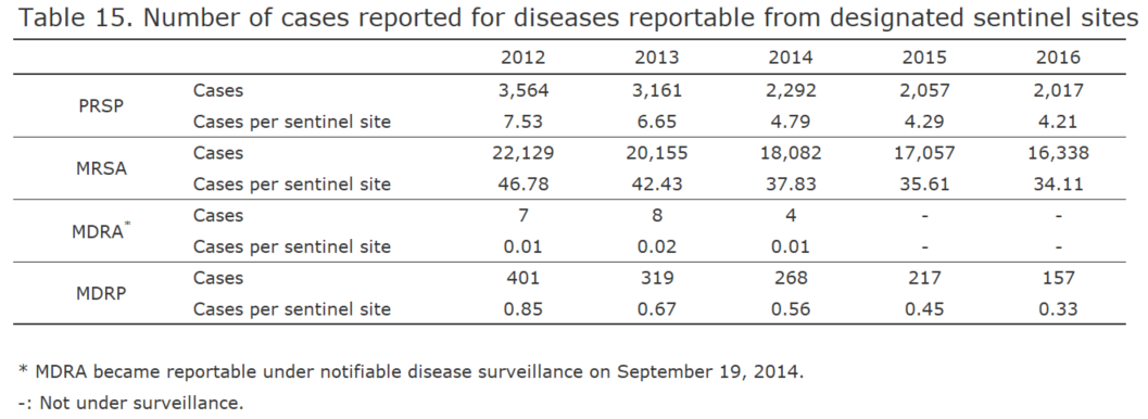 Number of cases reported for diseases reportable from designated sentinel sites[bacterial infection in humans]