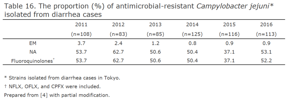 The proportion (%) of antimicrobial-resistant Campylobacter jejuni isolated from diarrhea cases[the proportion of antimicrobial resistance in humans]