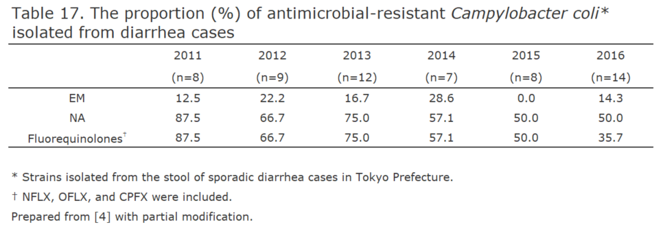 The proportion (%) of antimicrobial-resistant Campylobacter coli isolated from diarrhea cases[the proportion of antimicrobial resistance in humans]