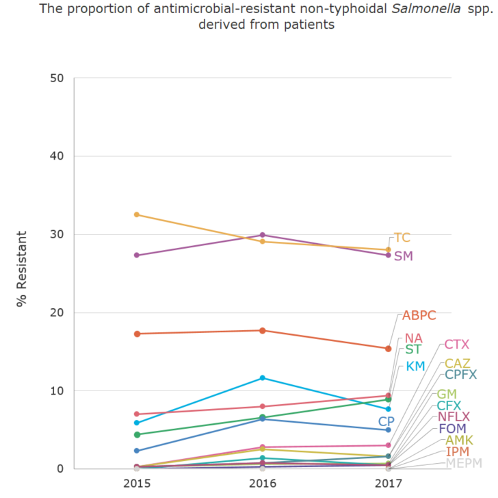 The proportion (%) of antimicrobial-resistant non-typhoidal Salmonella spp. derived from patients[the proportion of antimicrobial resistance in humans]