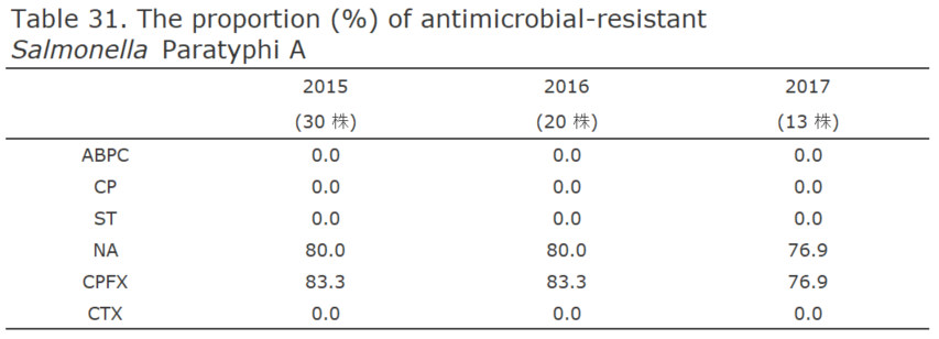 The proportion (%) of antimicrobial-resistant Salmonella Paratyphi A[the proportion of antimicrobial resistance in humans]