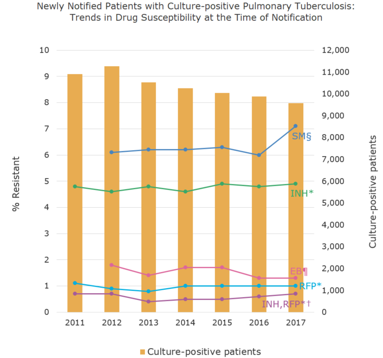 Newly Notified Patients with Culture-positive Pulmonary Tuberculosis: Trends in Drug Susceptibility at the Time of Notification[the proportion of antimicrobial resistance in humans]