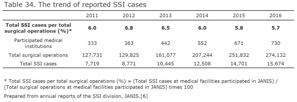 The trend of reported SSI cases[bacterial infection in humans]