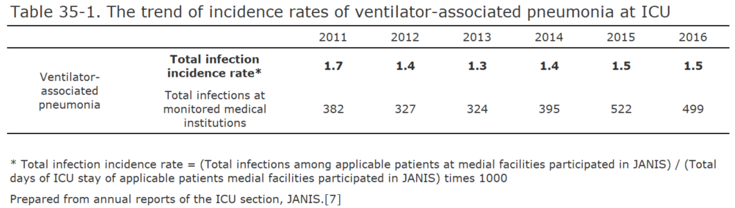 The trend of incidence rates of ventilator-associated pneumonia at ICU[bacterial infection in humans]
