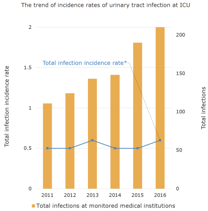 The trend of incidence rates of urinary tract infection at ICU[bacterial infection in humans]