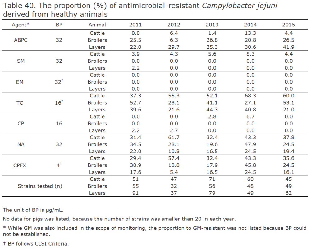 The proportion (%) of antimicrobial-resistant Campylobacter jejuni derived from healthy animals[the proportion of antimicrobial resistance in animals]