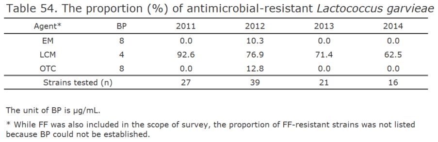 The proportion (%) of antimicrobial-resistant Lactococcus garvieae[the proportion of antimicrobial resistance in animals]