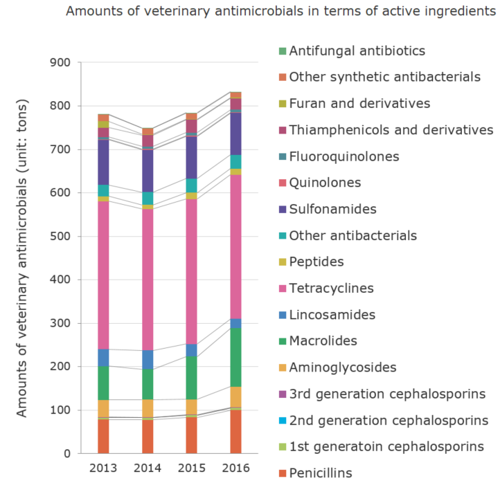 Amounts of veterinary antimicrobials in terms of active ingredients (unit: tons)[veterinary antimicrobials]