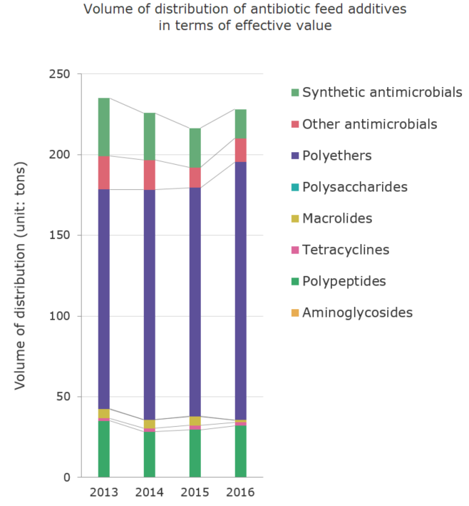 Volume of distribution of antibiotic feed additives in terms of effective value (unit: tons)[veterinary antimicrobials]