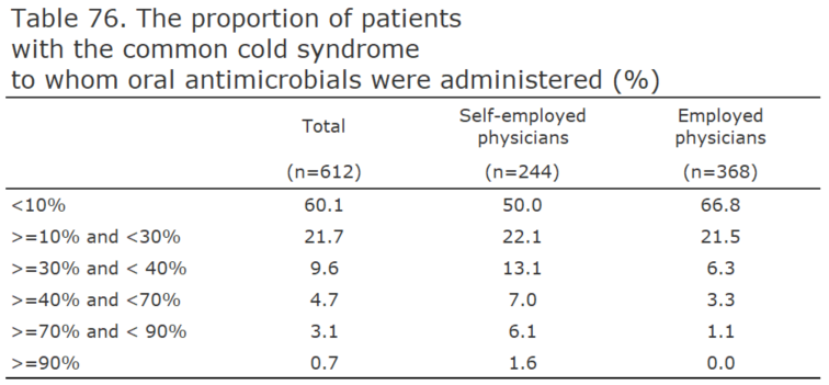 The proportion of patients with the common cold syndrome to whom oral antimicrobials were administered (%)[healthcare providers]