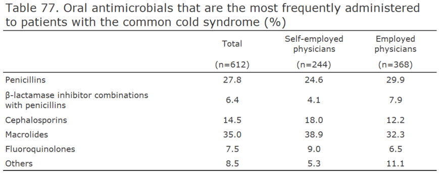 Oral antimicrobials that are the most frequently administered to patients with the common cold syndrome (%)[healthcare providers]