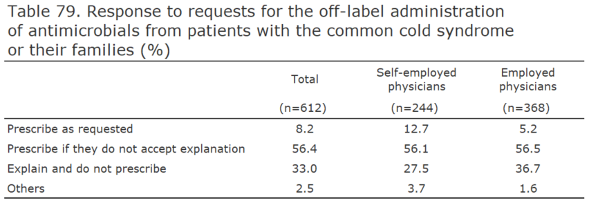 Response to requests for the off-label administration of antimicrobials from patients with the common cold syndrome or their families (%)[healthcare providers]