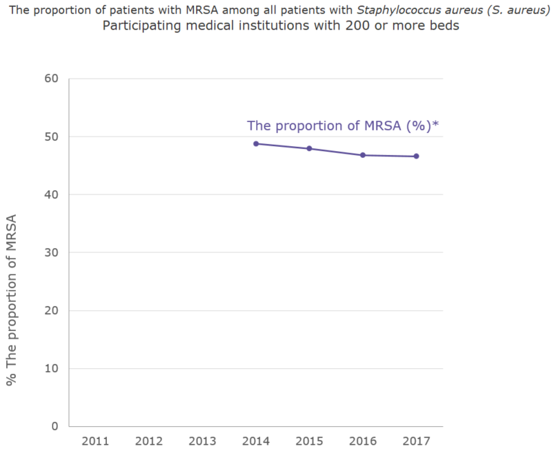 The proportion (%) of patients with MRSA among all patients with Staphylococcus aureus (S. aureus) Participating medical institutions with 200 or more beds[the proportion of antimicrobial resistance in humans]