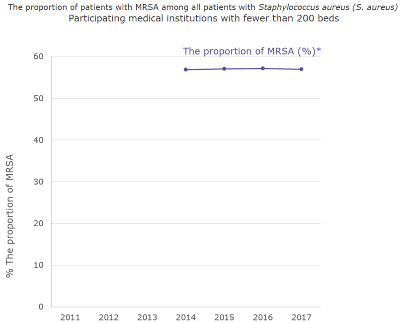 The proportion (%) of patients with MRSA among all patients with Staphylococcus aureus (S. aureus) Participating medical institutions with fewer than 200 beds[the proportion of antimicrobial resistance in humans]