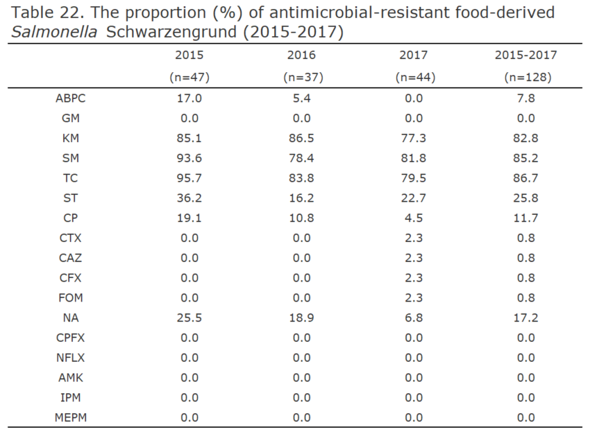 The proportion (%) of antimicrobial-resistant food-derived Salmonella Schwarzengrund (2015-2017)[the proportion of antimicrobial resistance in humans]