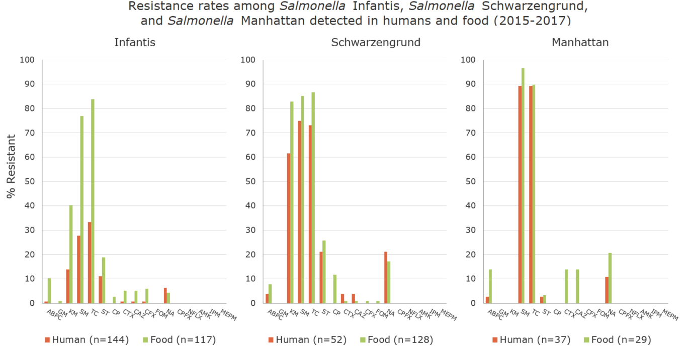 Resistance rates among Salmonella Infantis, Salmonella Schwarzengrund, and Salmonella Manhattan detected in humans and food (2015-2017) (%)[the proportion of antimicrobial resistance in humans]