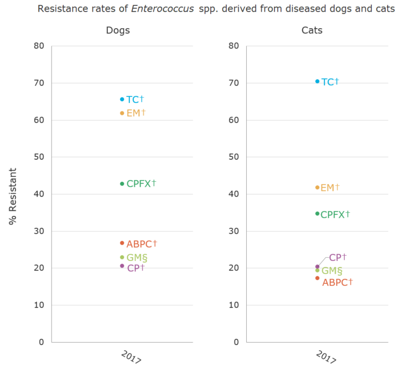 Resistance rates of Enterococcus spp. derived from diseased dogs and cats (%)[the proportion of antimicrobial resistance in animals]
