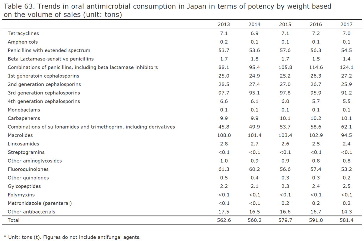 Trends in oral antimicrobial consumption in Japan in terms of potency by weight based on the volume of sales (unit: tons)[Antimicrobials for humans]
