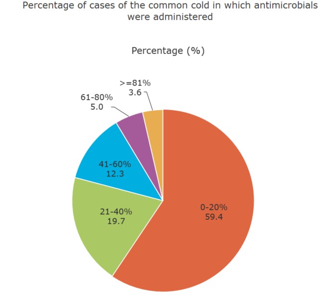 Percentage of cases of the common cold in which antimicrobials were administered (%)[healthcare providers ]
